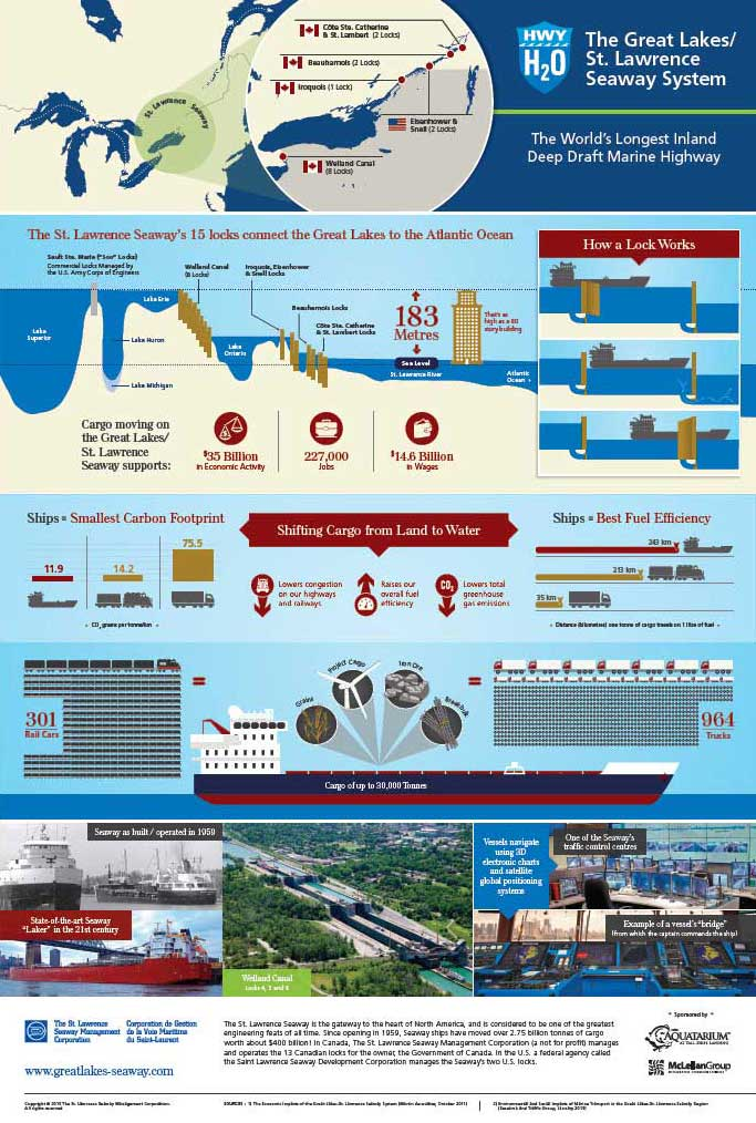 St. Lawrence Seaway infographic